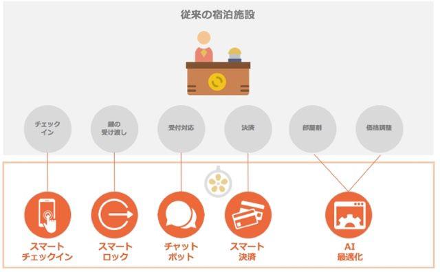 民泊ベンチャーが、AIなどを活用した無人型宿泊施設を大阪にオープン