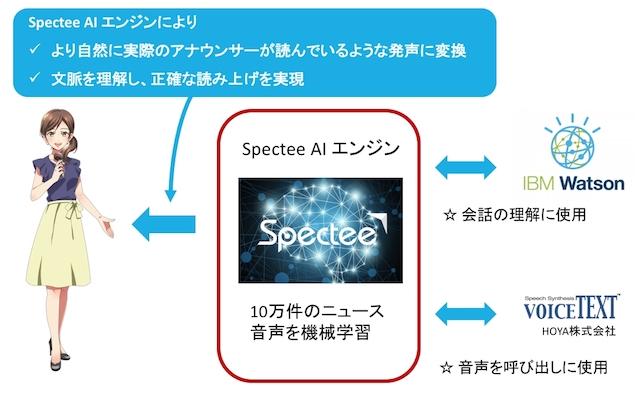 Spectee、AIアナウンサー「荒木 ゆい」β版リリース、法人向けに年内無償提供