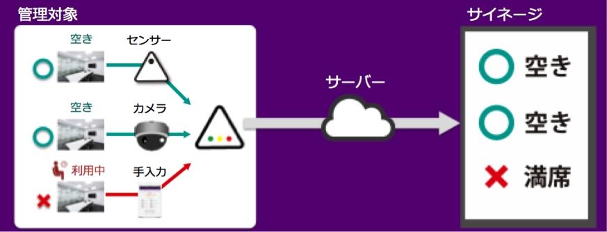 IoTとAIで駅を知能化!大宮駅のレストラン・カフェやみどりの窓口の空き状況を一括表示