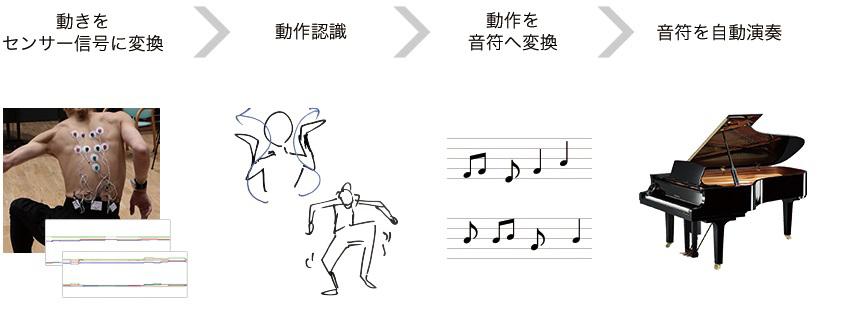 ヤマハのAIが、ダンサーの動きを音符に変換。ピアニストに変身させる?