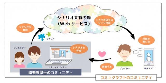バーチャルキャラクターとの音声対話が簡単に作れる!みんなで会話を作り出す対話プラットフォーム「コミュクラフト」